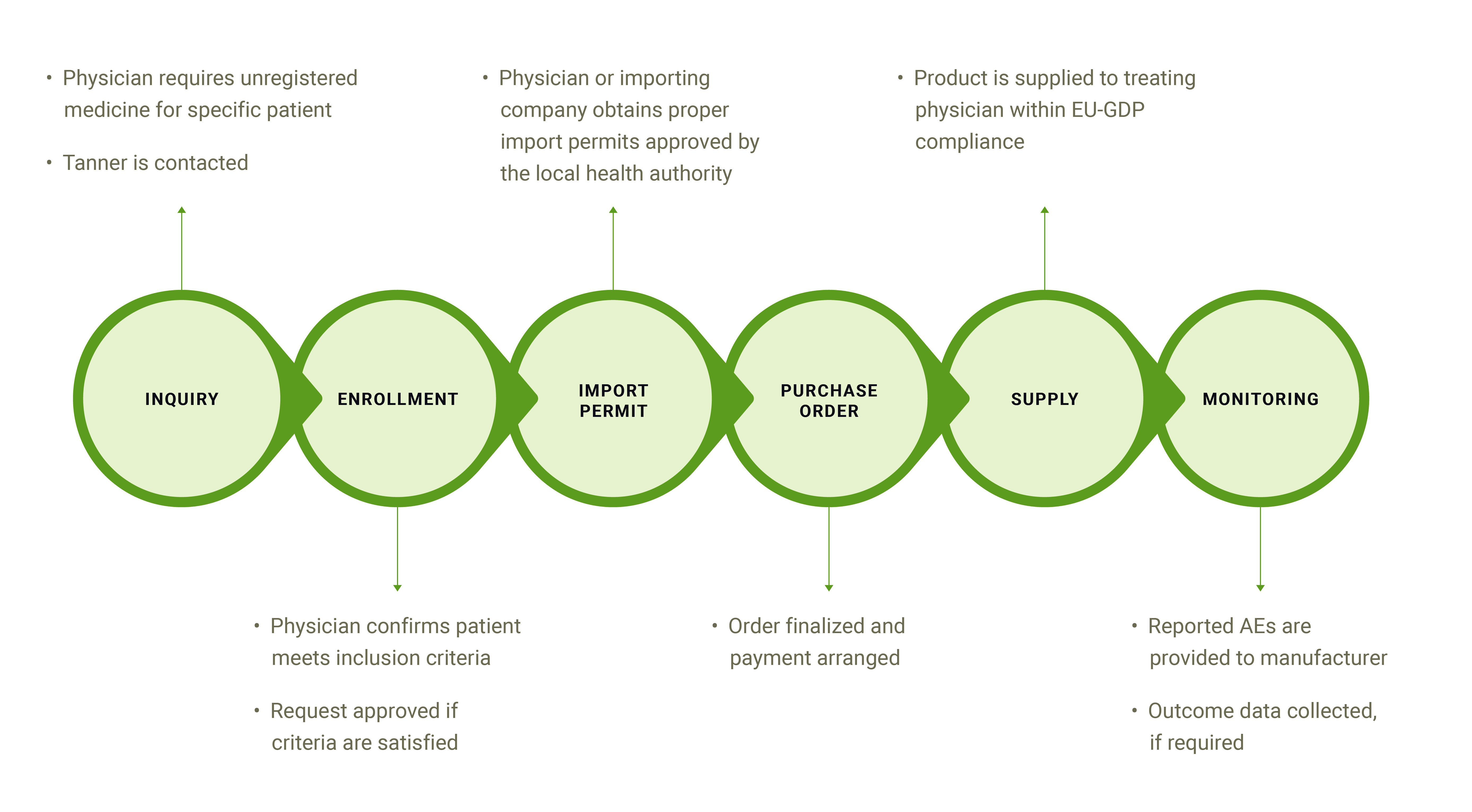 The Named Patient Supply Process